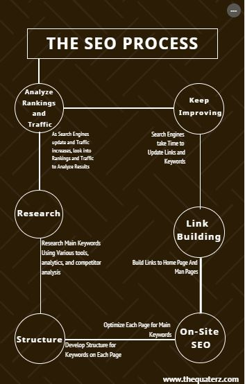 SEO Content Writing: Awesome Tips to Rank on Google - THE